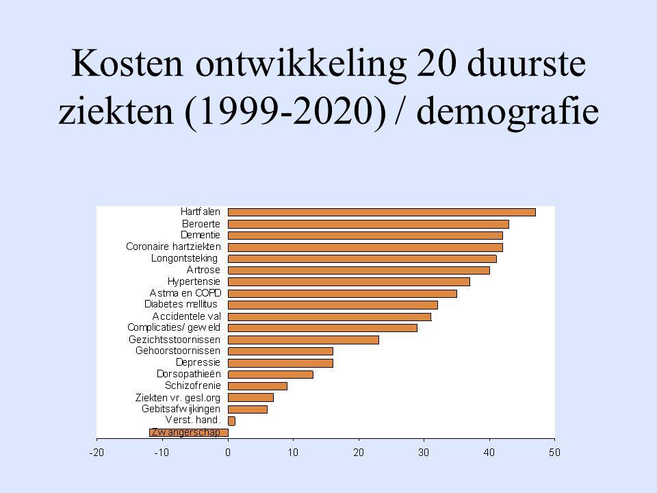Kosten ontwikkeling 20 duurste ziekten (1999-2020) / demografie