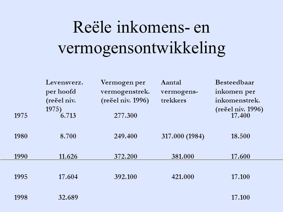Reële inkomens- en vermogensontwikkeling Levensverz.