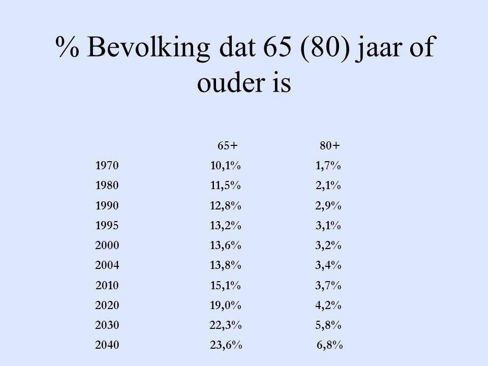 % Bevolking dat 65 (80) jaar of ouder is 197010,1% 1,7% 198011,5% 2,1% 199012,8% 2,9% 199513,2% 3,1% 200013,6% 3,2% 200413,8% 3,4% 201015,1% 3,7% 202019,0% 4,2% 203022,3% 5,8% 65+80+ 2040 23,6%6,8%