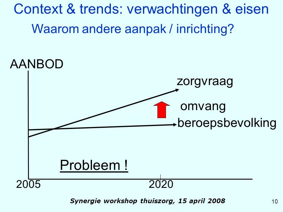 AANBOD zorgvraag omvang beroepsbevolking Probleem ! 2005 2020 10 Synergie workshop thuiszorg, 15 april 2008 Context & trends: verwachtingen & eisen Wa