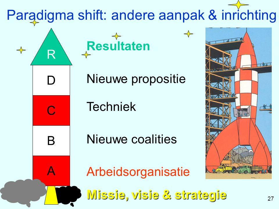 R Missie, visie & strategie A C B D Arbeidsorganisatie Nieuwe coalities Techniek Nieuwe propositie 27 Resultaten Paradigma shift: andere aanpak & inri