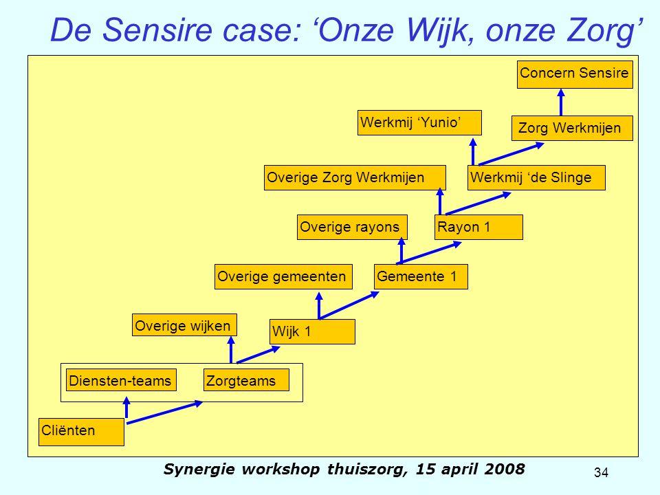 34 Synergie workshop thuiszorg, 15 april 2008 De Sensire case: 'Onze Wijk, onze Zorg' Concern Sensire Werkmij 'Yunio' Overige Zorg WerkmijenWerkmij 'd