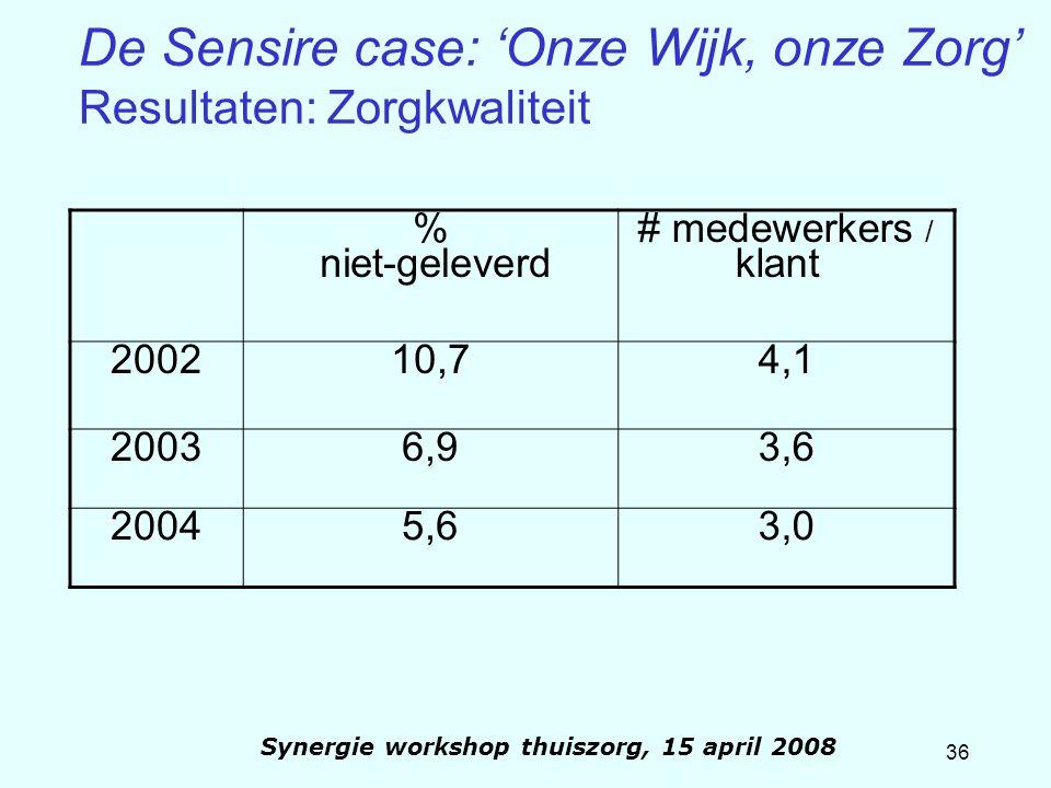36 Synergie workshop thuiszorg, 15 april 2008 De Sensire case: 'Onze Wijk, onze Zorg' Resultaten: Zorgkwaliteit % niet-geleverd # medewerkers / klant