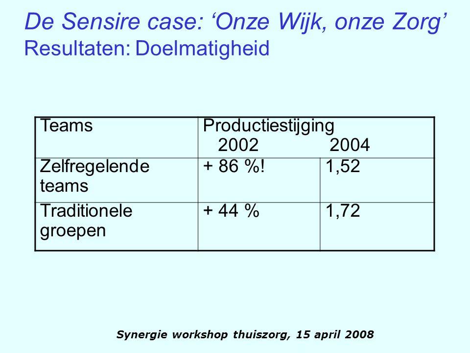 Synergie workshop thuiszorg, 15 april 2008 De Sensire case: 'Onze Wijk, onze Zorg' Resultaten: Doelmatigheid Teams Productiestijging 2002 2004 Zelfreg