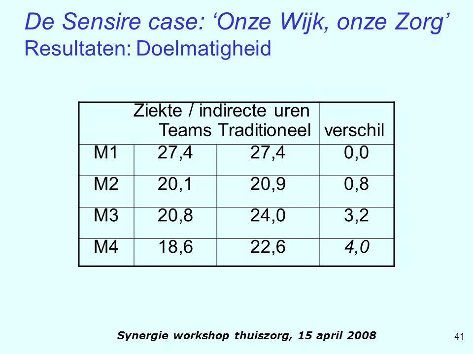 41 Synergie workshop thuiszorg, 15 april 2008 De Sensire case: 'Onze Wijk, onze Zorg' Resultaten: Doelmatigheid Ziekte / indirecte uren Teams Traditio