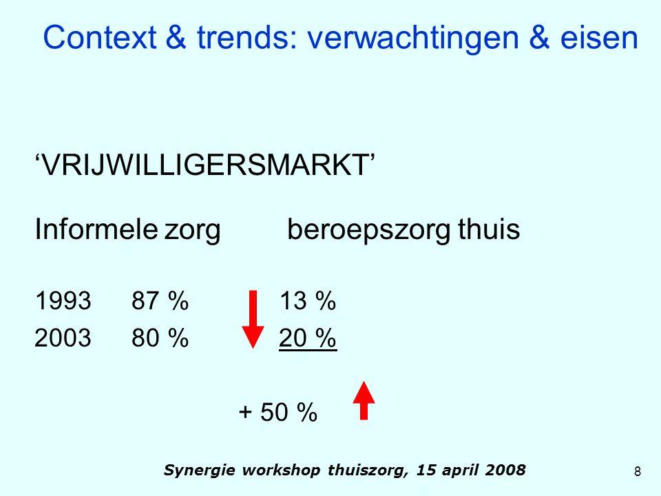 'VRIJWILLIGERSMARKT' Informele zorg beroepszorg thuis 199387 % 13 % 200380 % 20 % + 50 % 8 Context & trends: verwachtingen & eisen Synergie workshop t