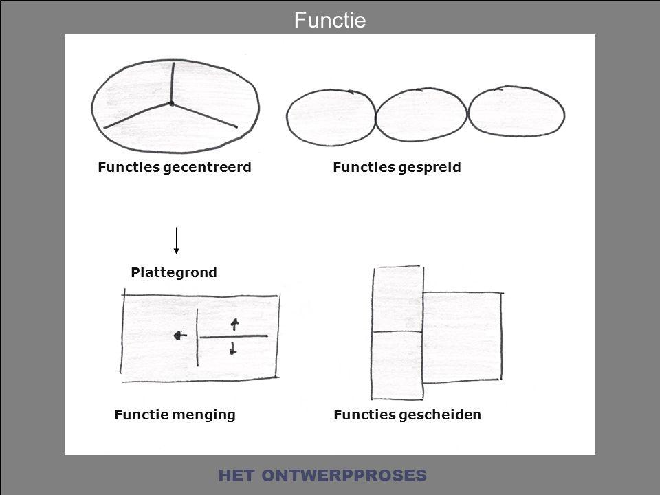 Functies gecentreerdFuncties gespreid Functie mengingFuncties gescheiden Plattegrond Functie HET ONTWERPPROSES