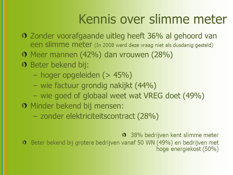 Kennis over slimme meter Zonder voorafgaande uitleg heeft 36% al gehoord van een slimme meter (In 2008 werd deze vraag niet als dusdanig gesteld) Meer