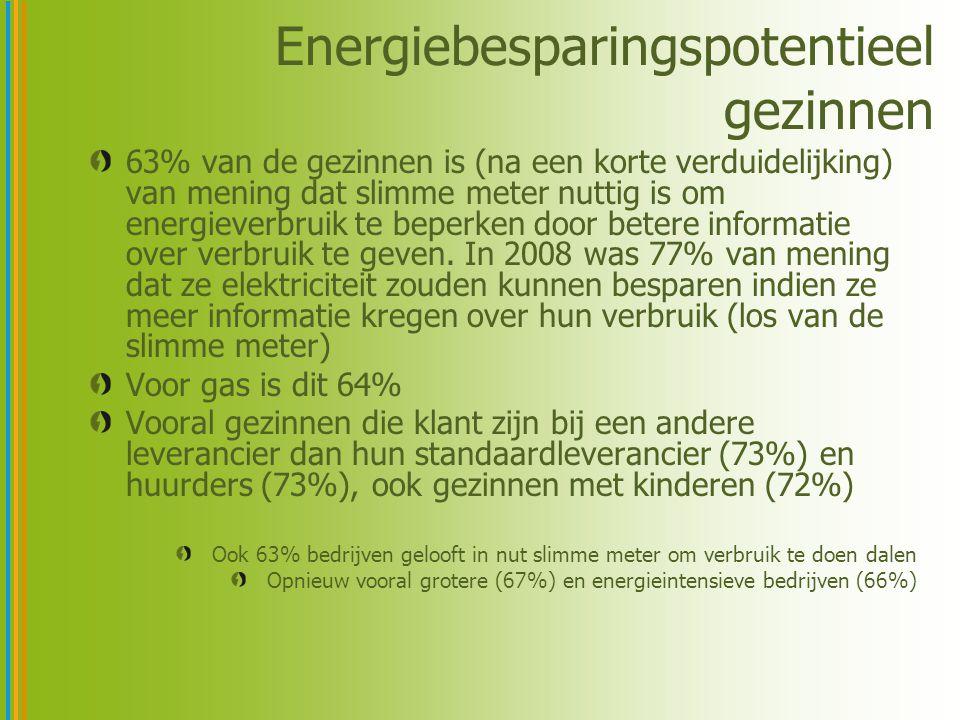 Energiebesparingspotentieel gezinnen 63% van de gezinnen is (na een korte verduidelijking) van mening dat slimme meter nuttig is om energieverbruik te beperken door betere informatie over verbruik te geven.