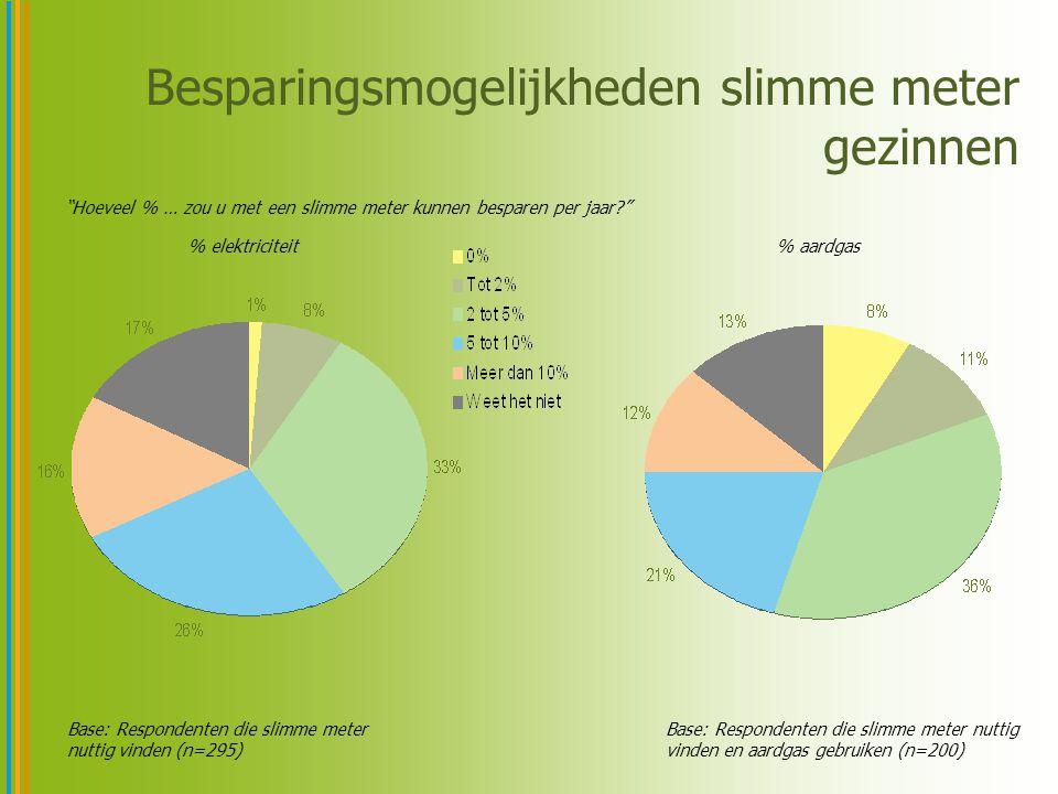 Besparingsmogelijkheden slimme meter gezinnen Base: Respondenten die slimme meter nuttig vinden (n=295) % elektriciteit% aardgas Base: Respondenten die slimme meter nuttig vinden en aardgas gebruiken (n=200) Hoeveel % … zou u met een slimme meter kunnen besparen per jaar