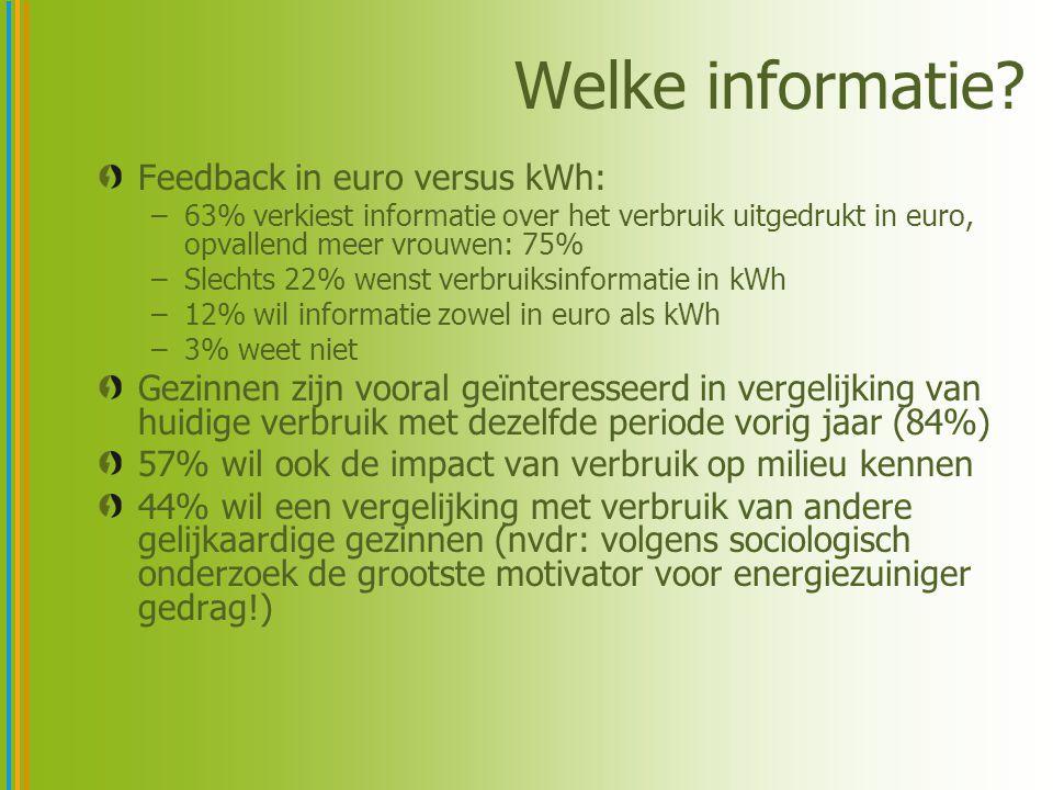 Welke informatie? Feedback in euro versus kWh: –63% verkiest informatie over het verbruik uitgedrukt in euro, opvallend meer vrouwen: 75% –Slechts 22%
