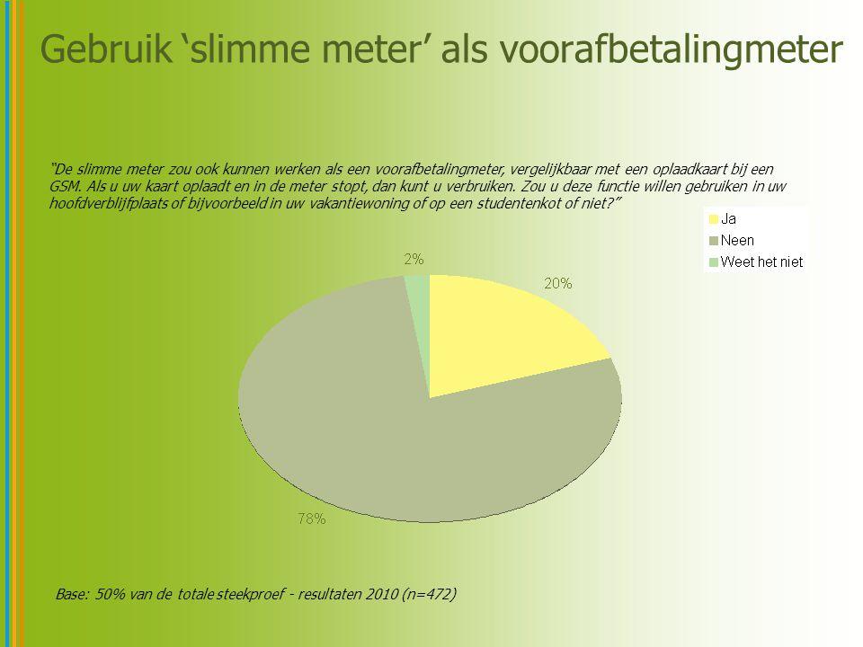 Gebruik 'slimme meter' als voorafbetalingmeter Base: 50% van de totale steekproef - resultaten 2010 (n=472) De slimme meter zou ook kunnen werken als een voorafbetalingmeter, vergelijkbaar met een oplaadkaart bij een GSM.