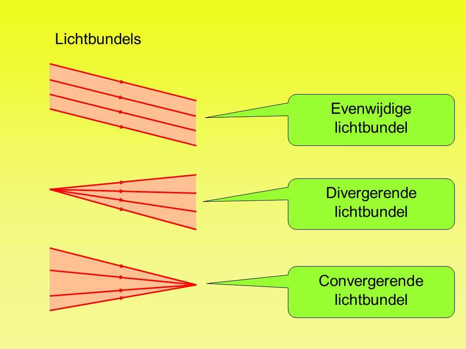 Lichtbundels Evenwijdige lichtbundel Divergerende lichtbundel Convergerende lichtbundel