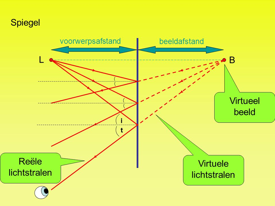 i t Spiegel L B Virtuele lichtstralen Reële lichtstralen Virtueel beeld voorwerpsafstand beeldafstand