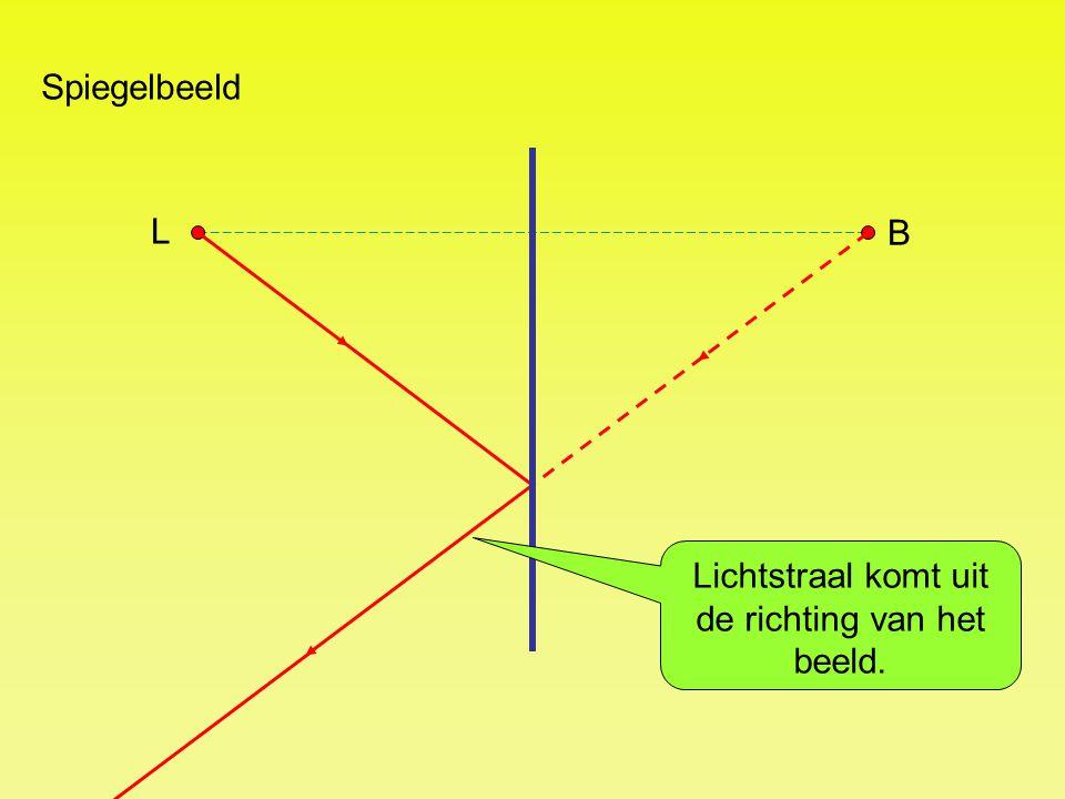 Spiegelbeeld L B Lichtstraal komt uit de richting van het beeld.
