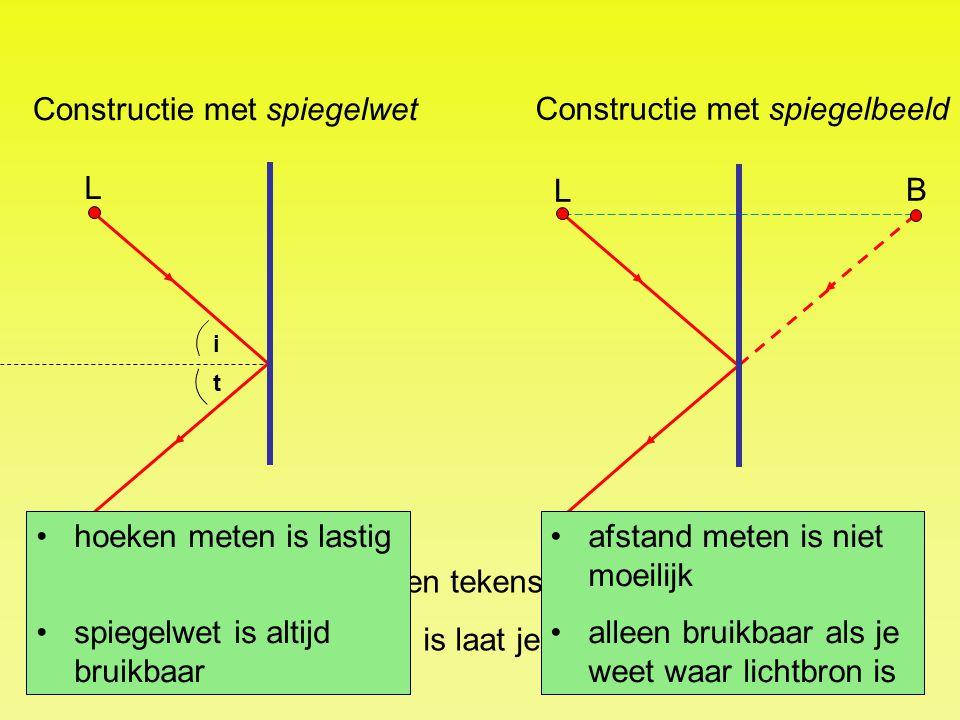 Constructie met spiegelbeeld L B Constructie met spiegelwet i t L Noodzakelijke lijnen en tekens moet je aangeven. Wat niet noodzakelijk is laat je we