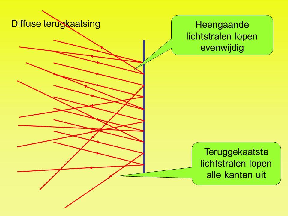 Diffuse terugkaatsing Heengaande lichtstralen lopen evenwijdig Teruggekaatste lichtstralen lopen alle kanten uit