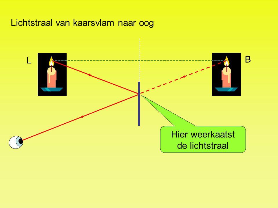 Lichtstraal van kaarsvlam naar oog Hier weerkaatst de lichtstraal L B
