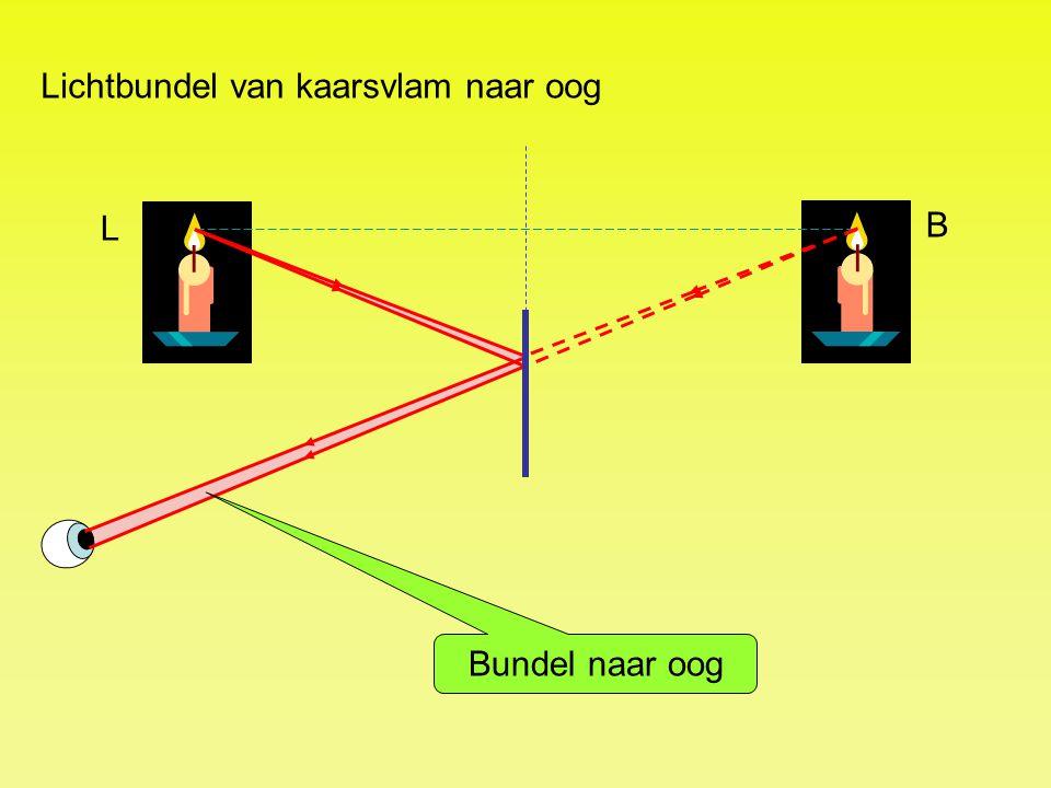 Lichtbundel van kaarsvlam naar oog Bundel naar oog L B
