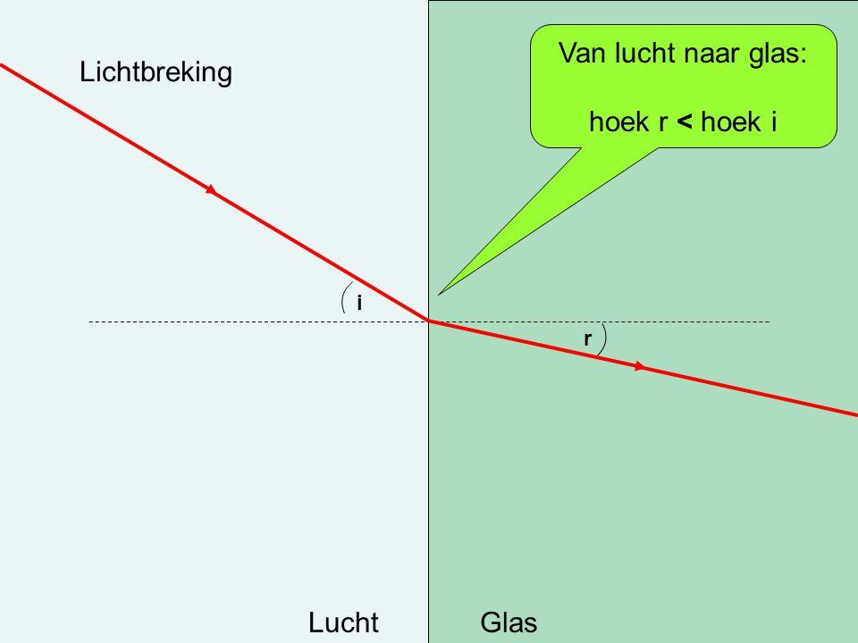 Lichtbreking LuchtGlas i r Van lucht naar glas: hoek r < hoek i