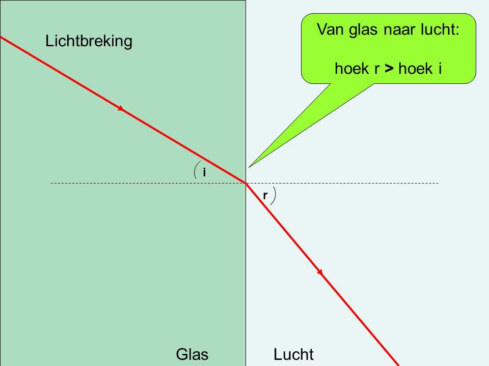 Lichtbreking GlasLucht i r Van glas naar lucht: hoek r > hoek i
