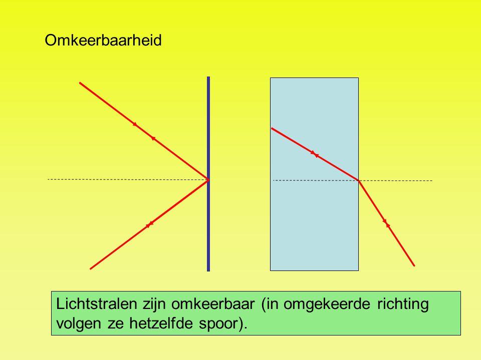 Omkeerbaarheid Lichtstralen zijn omkeerbaar (in omgekeerde richting volgen ze hetzelfde spoor).