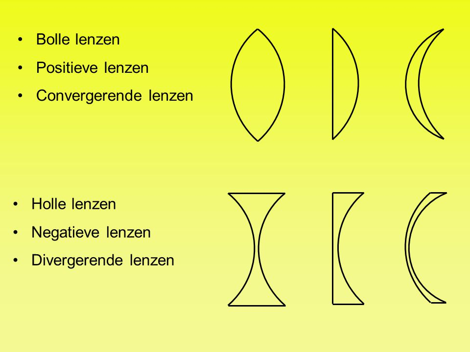 Bolle lenzen Positieve lenzen Convergerende lenzen Holle lenzen Negatieve lenzen Divergerende lenzen