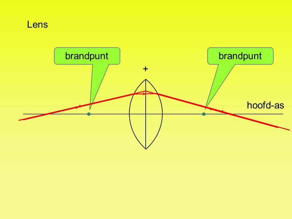 hoofd-as brandpunt + Lens