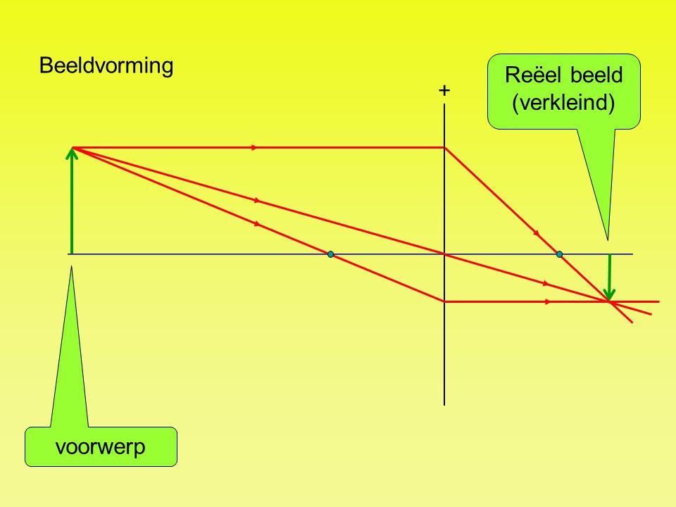 Beeldvorming + Reëel beeld (verkleind) voorwerp