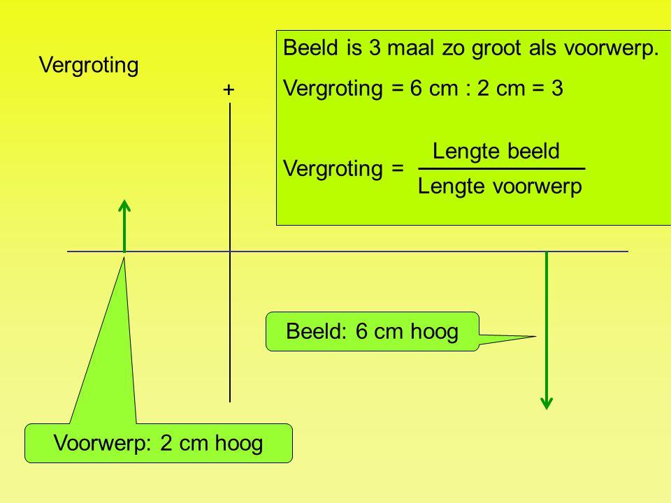 Vergroting + Beeld: 6 cm hoog Voorwerp: 2 cm hoog Beeld is 3 maal zo groot als voorwerp. Vergroting = 6 cm : 2 cm = 3 Vergroting = Lengte beeld Lengte