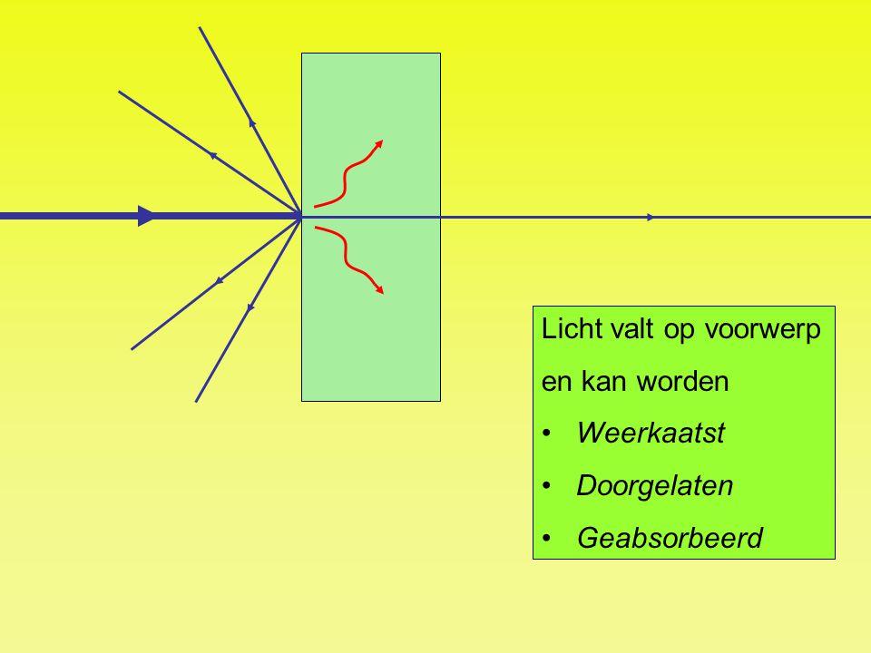 Licht valt op voorwerp en kan worden Weerkaatst Doorgelaten Geabsorbeerd