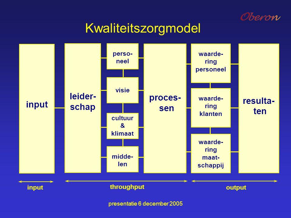 presentatie 6 december 2005 Kwaliteitszorgmodel input throughput leider- schap resulta- ten proces- sen perso- neel visie cultuur & klimaat midde- len
