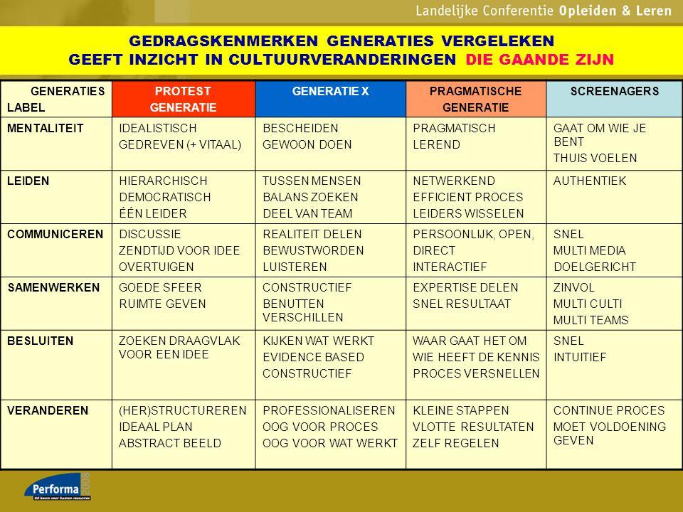 GENERATIES LABEL PROTEST GENERATIE GENERATIE XPRAGMATISCHE GENERATIE SCREENAGERS MENTALITEITIDEALISTISCH GEDREVEN (+ VITAAL) BESCHEIDEN GEWOON DOEN PR
