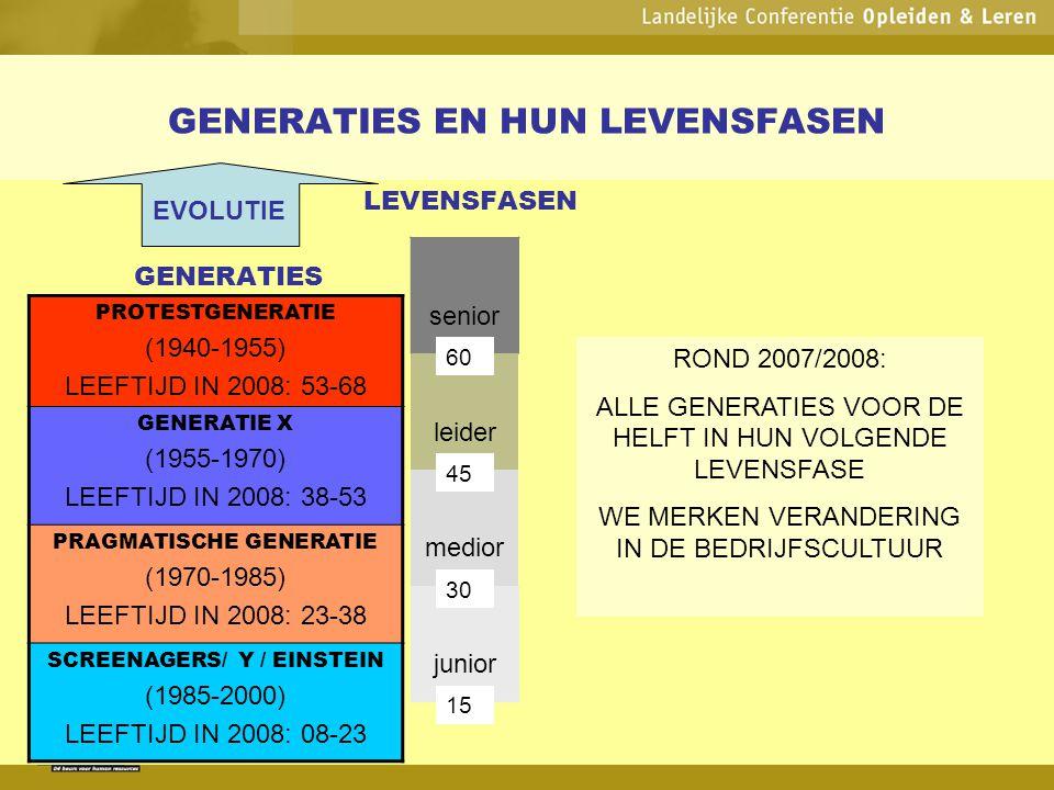 GENERATIES EN HUN LEVENSFASEN LEVENSFASEN GENERATIES senior leider medior junior PROTESTGENERATIE (1940-1955) LEEFTIJD IN 2008: 53-68 GENERATIE X (195