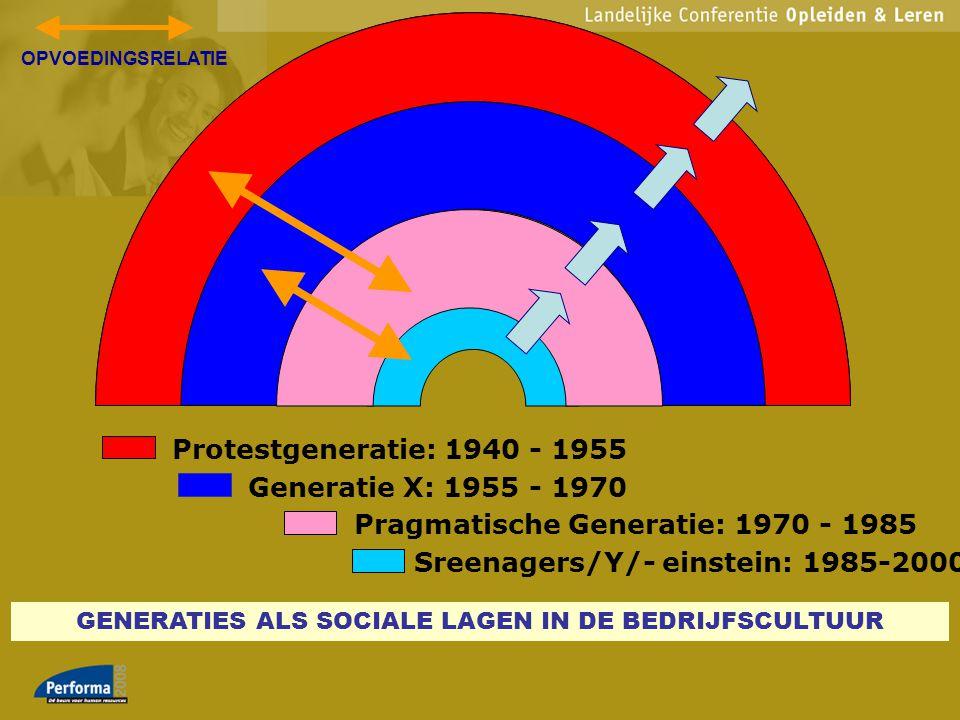 Protestgeneratie: 1940 - 1955 Generatie X: 1955 - 1970 Pragmatische Generatie: 1970 - 1985 Sreenagers/Y/- einstein: 1985-2000 GENERATIES ALS SOCIALE L