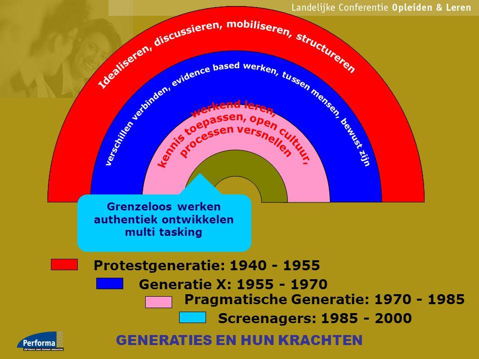 Protestgeneratie: 1940 - 1955 Generatie X: 1955 - 1970 Pragmatische Generatie: 1970 - 1985 Screenagers: 1985 - 2000 & Grenzeloos werken authentiek ont