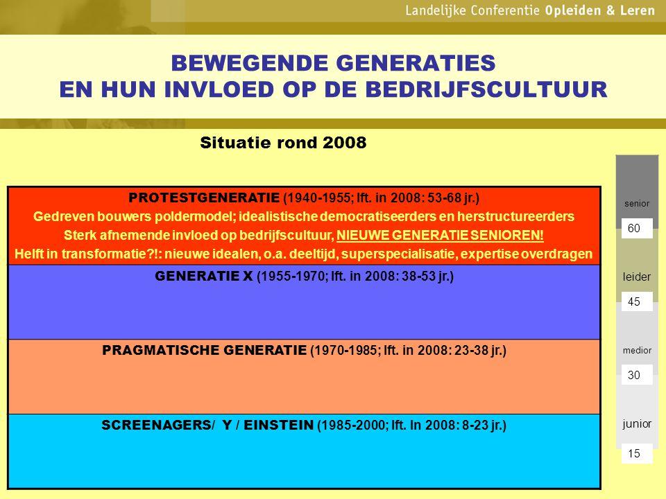 BEWEGENDE GENERATIES EN HUN INVLOED OP DE BEDRIJFSCULTUUR Situatie rond 2008 senior leider medior junior PROTESTGENERATIE (1940-1955; lft. in 2008: 53