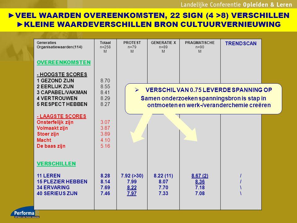 Generaties Organisatiewaarden (114) OVEREENKOMSTEN - HOOGSTE SCORES 1 GEZOND ZIJN 2 EERLIJK ZIJN 3 CAPABEL/VAKMAN 4 VERTROUWEN 5 RESPECT HEBBEN - LAAG