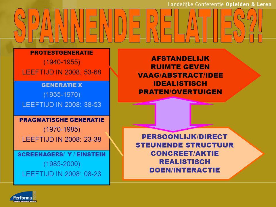 PROTESTGENERATIE (1940-1955) LEEFTIJD IN 2008: 53-68 GENERATIE X (1955-1970) LEEFTIJD IN 2008: 38-53 PRAGMATISCHE GENERATIE (1970-1985) LEEFTIJD IN 2008: 23-38 SCREENAGERS/ Y / EINSTEIN (1985-2000) LEEFTIJD IN 2008: 08-23 MANNENCULTUUR BLANK FORMEEL BEWIJS JE MAAR MUREN OPTREKKEN FEMINIEN DIVERSITEIT STERK TOENEMEND INFORMEEL/VRIENDEN/SPEELS (H)ERKEN MIJN AUTHENTIEKE WAARDE OPEN INTERACTIE