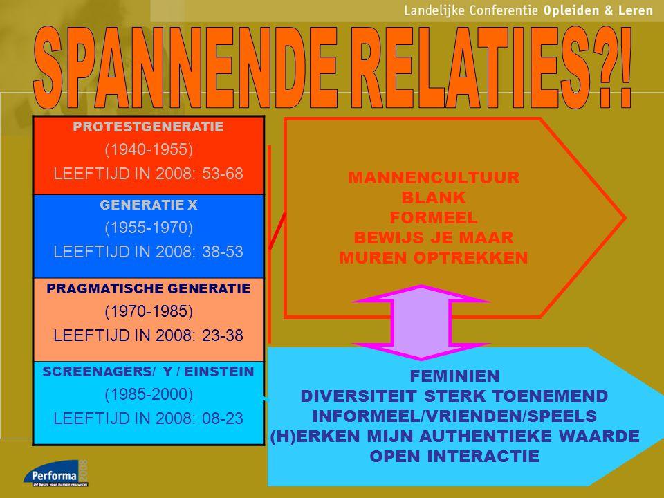 PROTESTGENERATIE (1940-1955) LEEFTIJD IN 2008: 53-68 GENERATIE X (1955-1970) LEEFTIJD IN 2008: 38-53 PRAGMATISCHE GENERATIE (1970-1985) LEEFTIJD IN 20