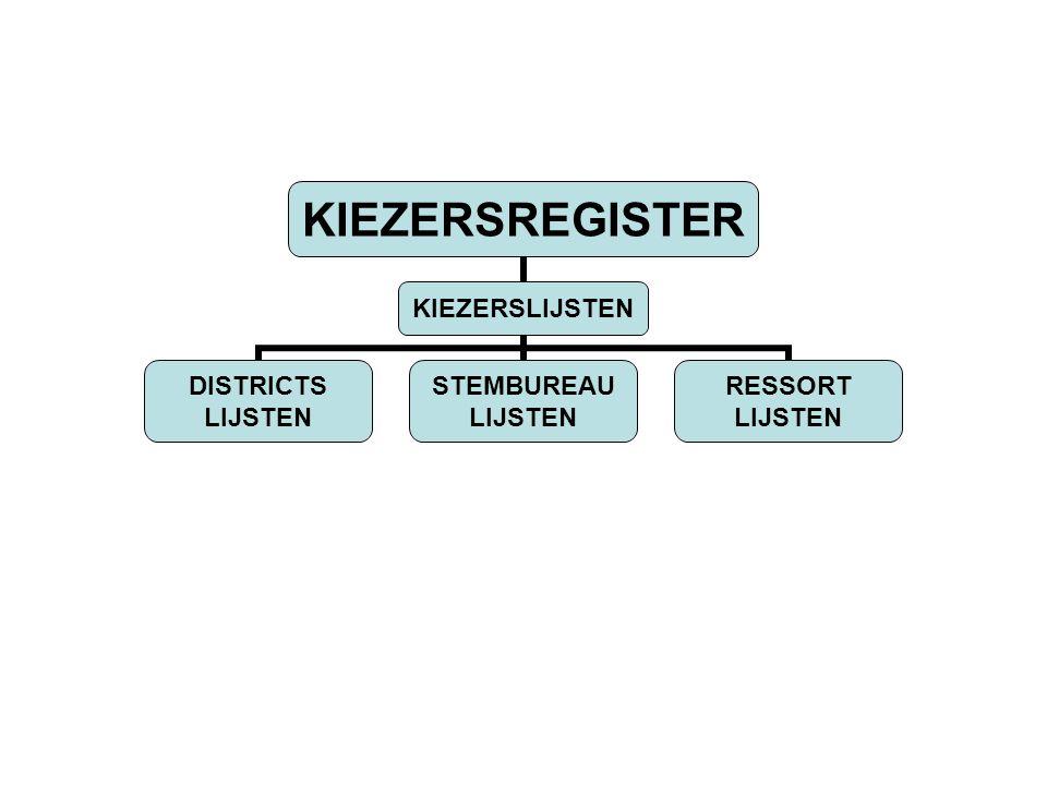 VERKIEZINGSORGANEN: 1.ONAFHANKELIJK KIESBUREAU (O.K.B) Toezichthouden, bindend verklaren uitslag 2.CENTRAAL HOOFDSTEMBUREAU (C.H.S) Registratie politieke organisaties, Vaststelling uitslag 3.HOOFDSTEMBUREAU'S Vaststelling stemmen per stembureau