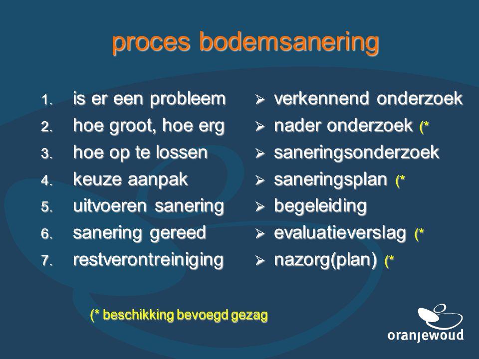 proces bodemsanering 1. is er een probleem 2. hoe groot, hoe erg 3. hoe op te lossen 4. keuze aanpak 5. uitvoeren sanering 6. sanering gereed 7. restv