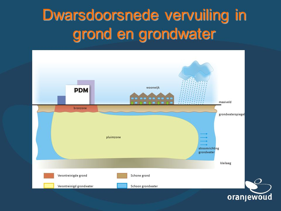 Dwarsdoorsnede vervuiling in grond en grondwater