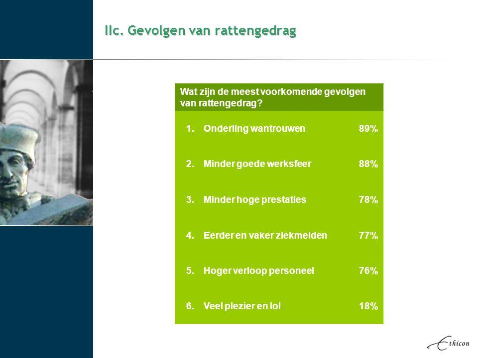 IIc. Gevolgen van rattengedrag Wat zijn de meest voorkomende gevolgen van rattengedrag? 1.Onderling wantrouwen89% 2.Minder goede werksfeer88% 3.Minder
