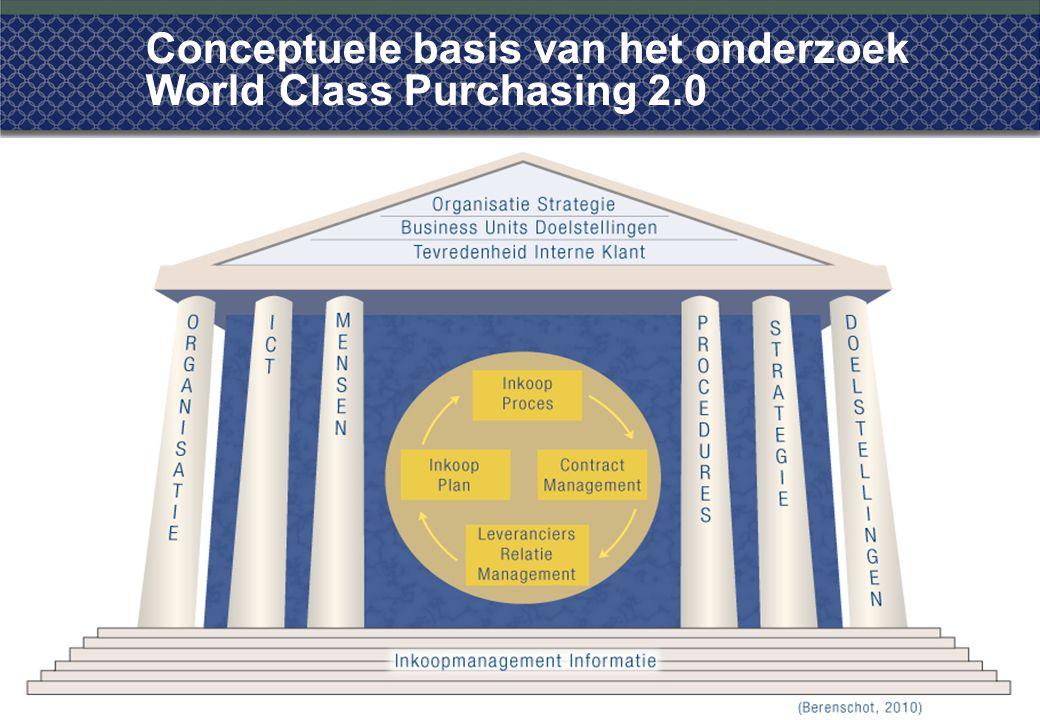 Conceptuele basis van het onderzoek World Class Purchasing 2.0 10