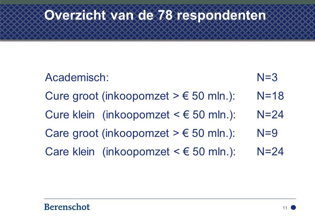 Overzicht van de 78 respondenten Academisch: N=3 Cure groot (inkoopomzet > € 50 mln.): N=18 Cure klein (inkoopomzet < € 50 mln.): N=24 Care groot (inkoopomzet > € 50 mln.):N=9 Care klein (inkoopomzet < € 50 mln.):N=24 11