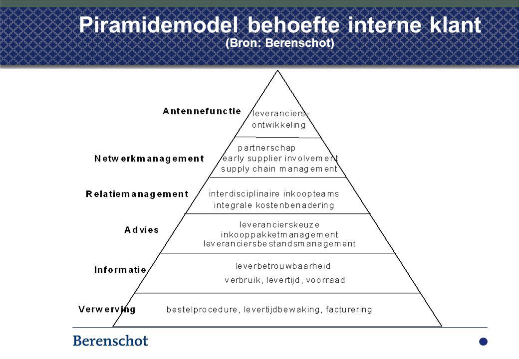 Piramidemodel behoefte interne klant (Bron: Berenschot)