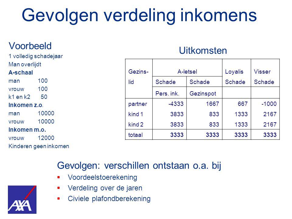 Gevolgen verdeling inkomens Voorbeeld 1 volledig schadejaar Man overlijdt A-schaal man 100 vrouw 100 k1 en k2 50 Inkomen z.o. man 10000 vrouw 10000 In
