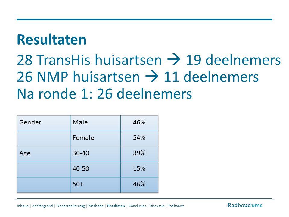 Resultaten 28 TransHis huisartsen  19 deelnemers 26 NMP huisartsen  11 deelnemers Na ronde 1: 26 deelnemers Inhoud | Achtergrond | Onderzoeksvraag |