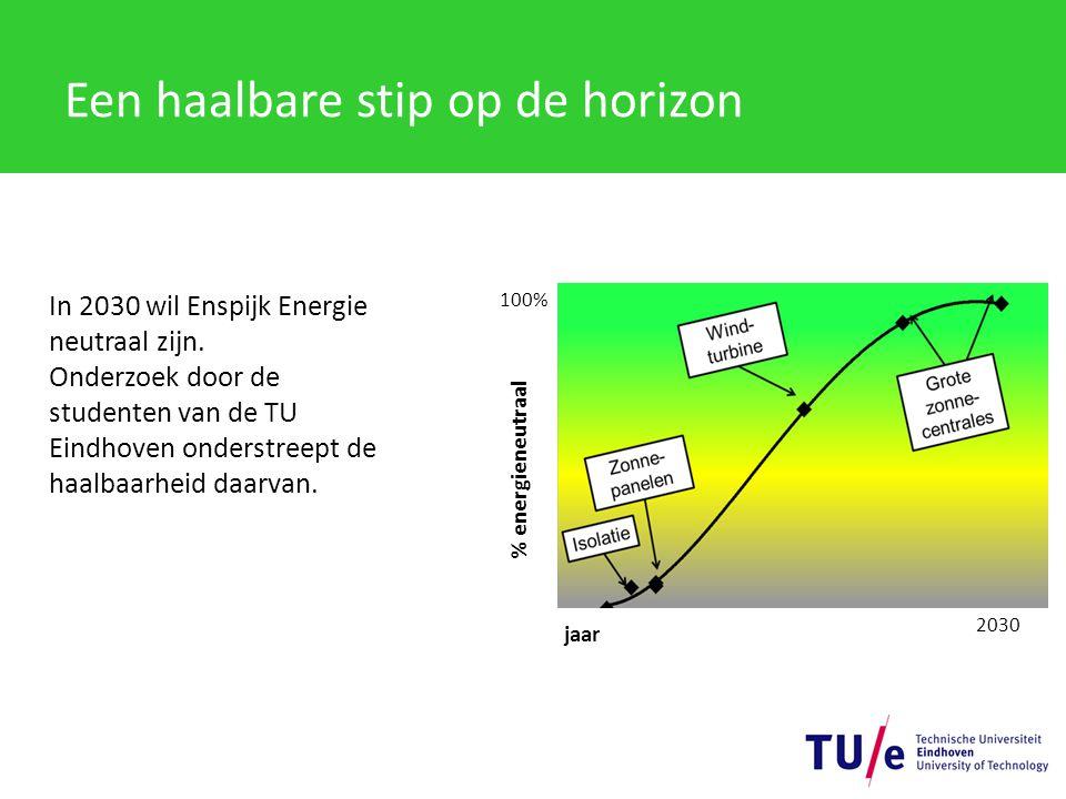In 2030 wil Enspijk Energie neutraal zijn.